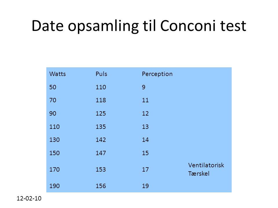 Date opsamling til Conconi test