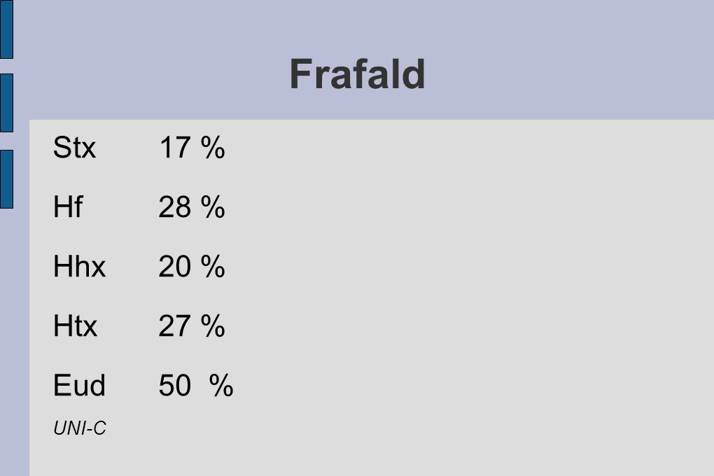 Frafald Stx 17 % Hf 28 % Hhx 20 % Htx 27 % Eud 50 % UNI-C