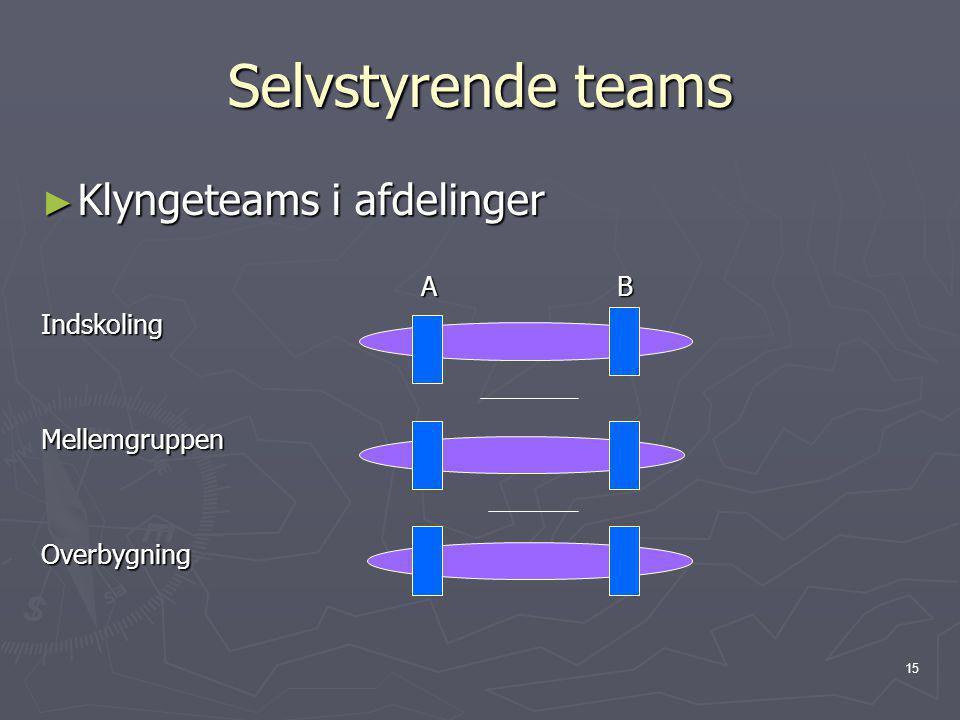 Selvstyrende teams Klyngeteams i afdelinger A B Indskoling