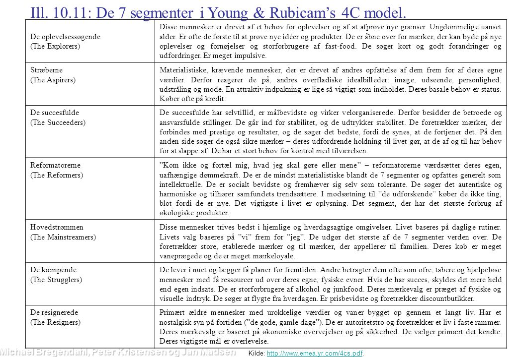 Ill. 10.11: De 7 segmenter i Young & Rubicam's 4C model.