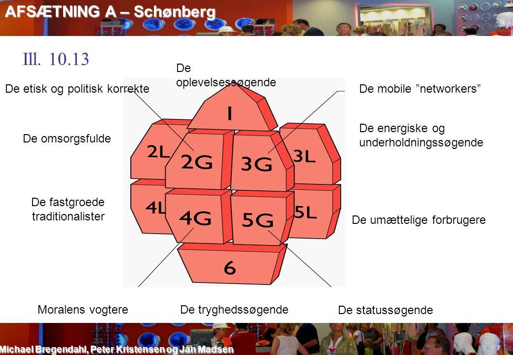 Ill. 10.13 AFSÆTNING A – Schønberg De oplevelsessøgende