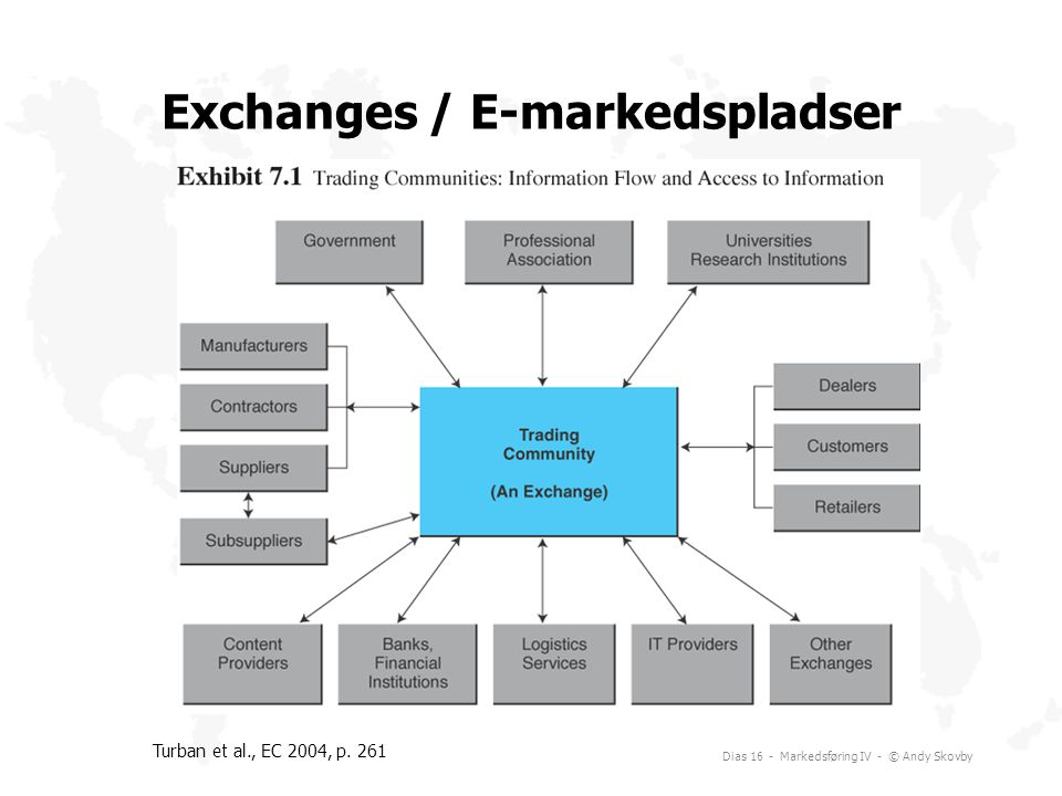 Exchanges / E-markedspladser