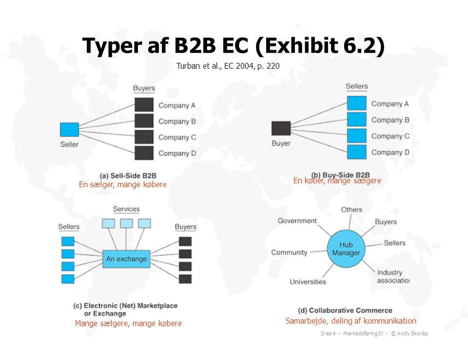 Typer af B2B EC (Exhibit 6.2)
