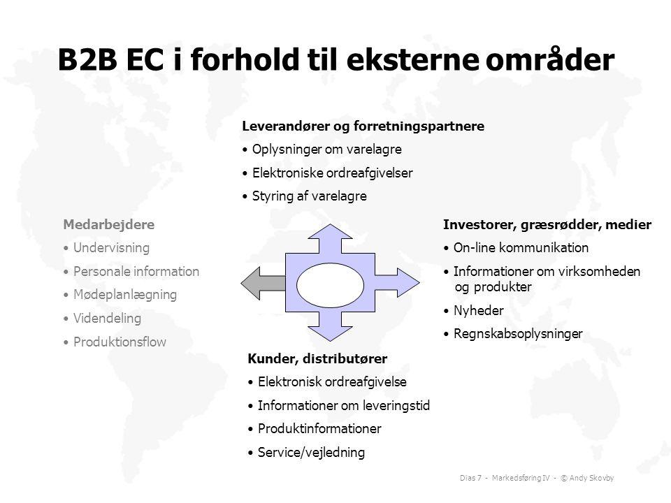 B2B EC i forhold til eksterne områder