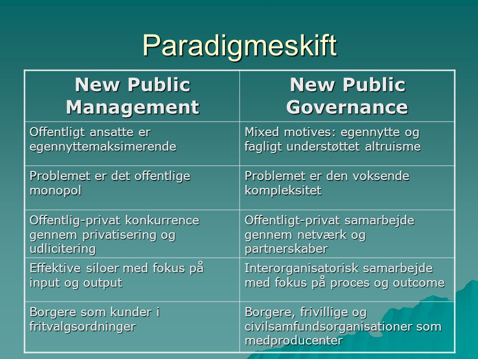 Paradigmeskift New Public Management New Public Governance