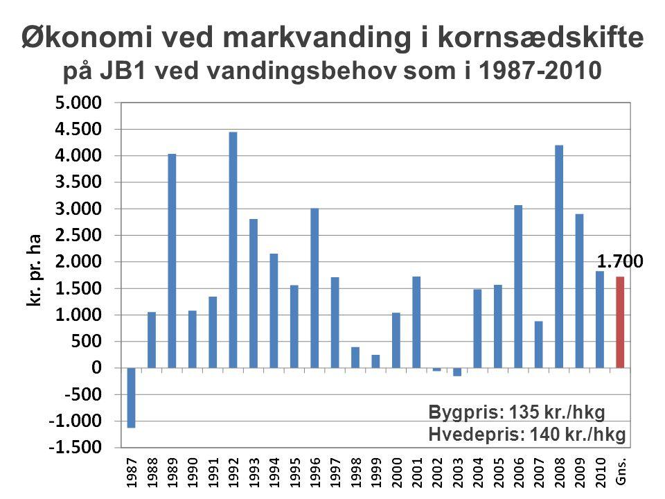 Økonomi ved markvanding i kornsædskifte på JB1 ved vandingsbehov som i 1987-2010