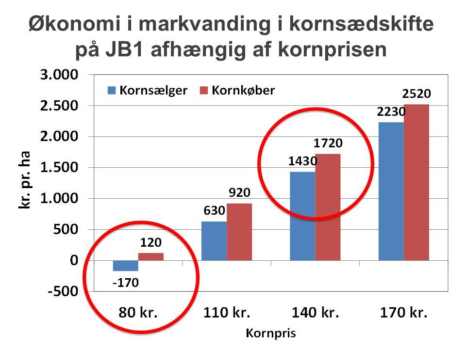 Økonomi i markvanding i kornsædskifte på JB1 afhængig af kornprisen