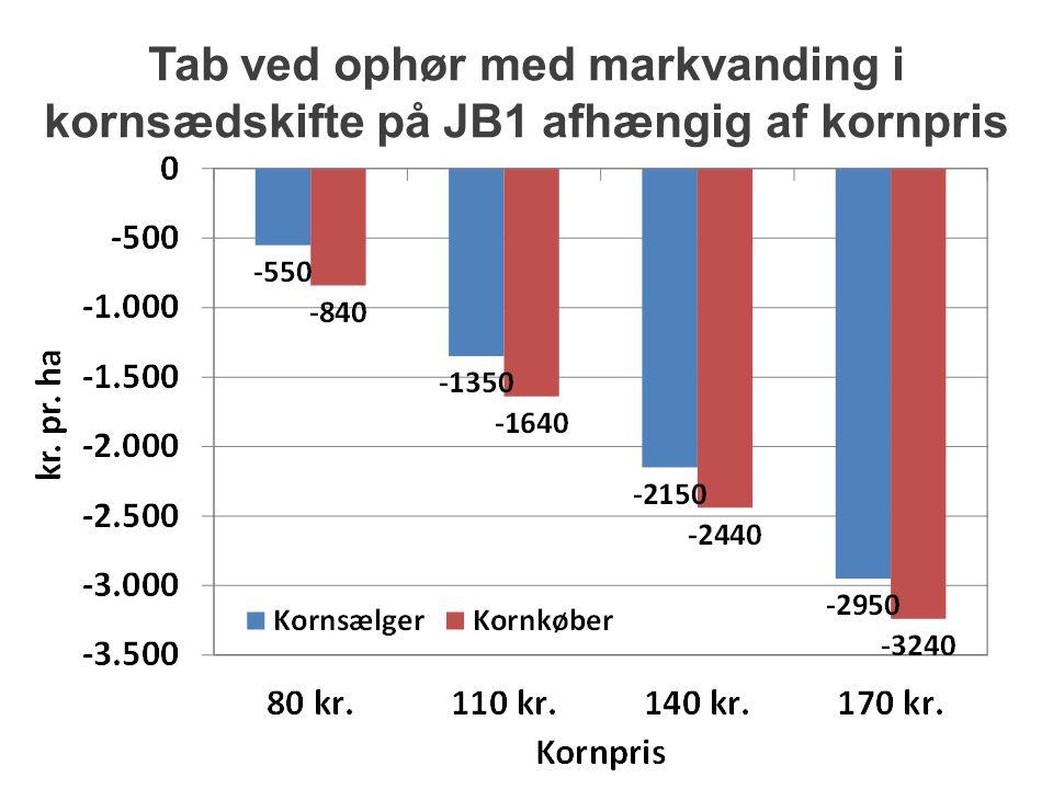 Tab ved ophør med markvanding i kornsædskifte på JB1 afhængig af kornpris