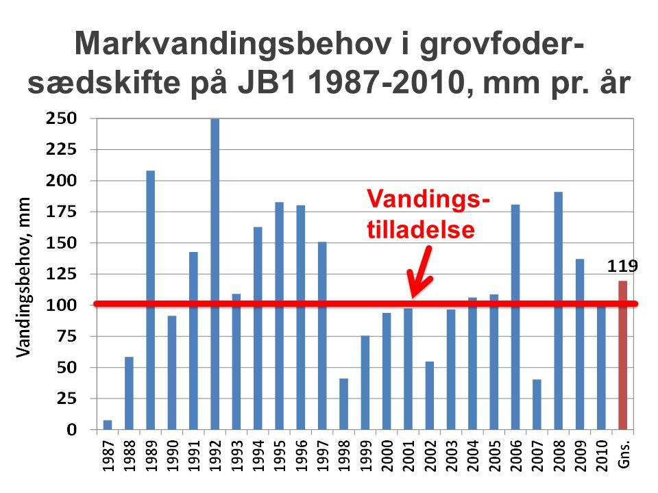 Markvandingsbehov i grovfoder-sædskifte på JB1 1987-2010, mm pr. år