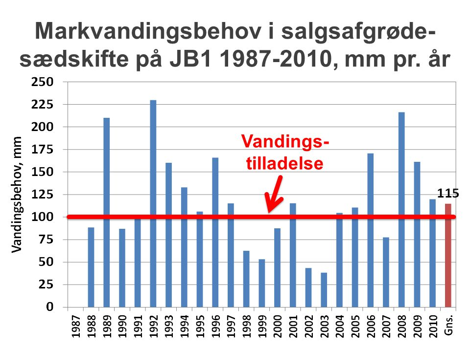 Markvandingsbehov i salgsafgrøde-sædskifte på JB1 1987-2010, mm pr. år