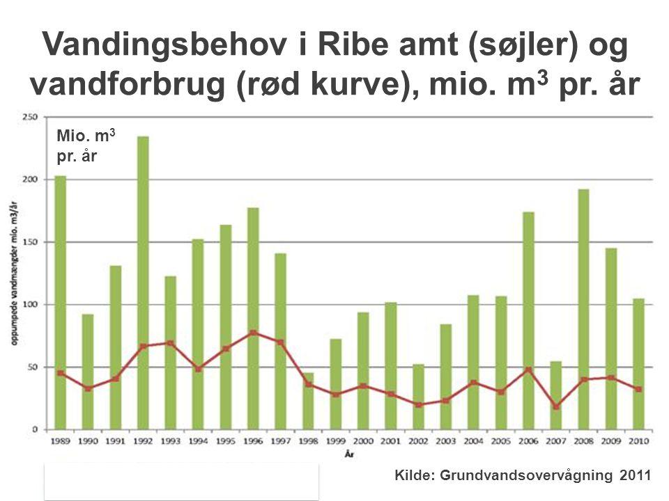 Vandingsbehov i Ribe amt (søjler) og vandforbrug (rød kurve), mio