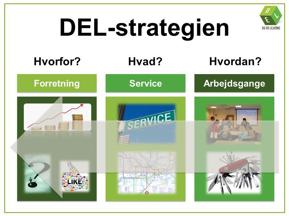DEL-strategien Hvorfor Hvad Hvordan Forretning Service Arbejdsgange