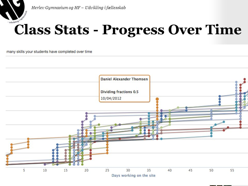 Class Stats - Progress Over Time
