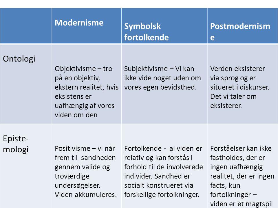 Modernisme Symbolsk fortolkende Postmodernisme Ontologi Episte-mologi