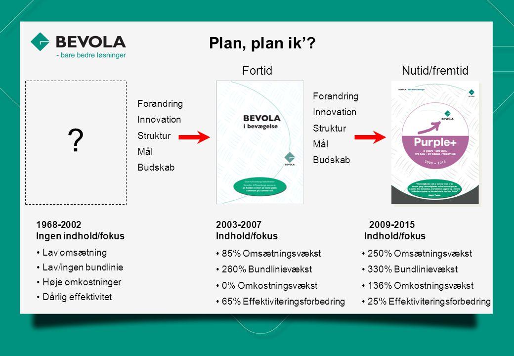 Plan, plan ik' Fortid Nutid/fremtid Forandring Innovation Struktur