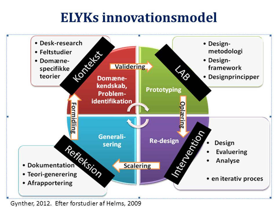 ELYKs innovationsmodel
