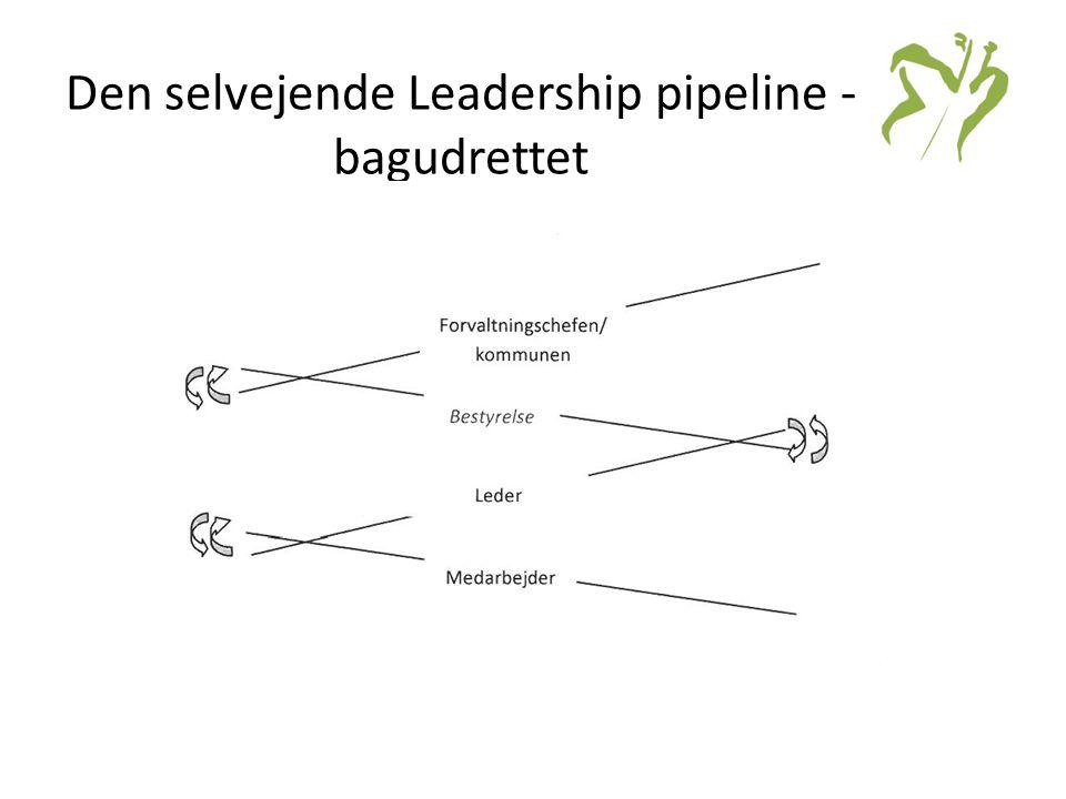 Den selvejende Leadership pipeline -bagudrettet