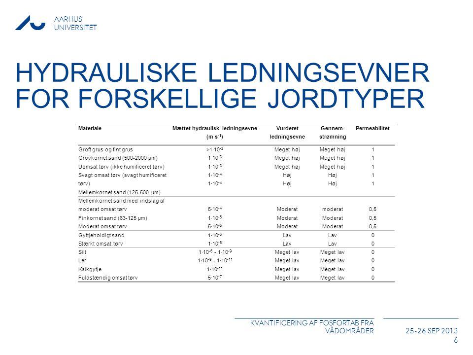 Hydrauliske ledningsevner for forskellige jordtyper