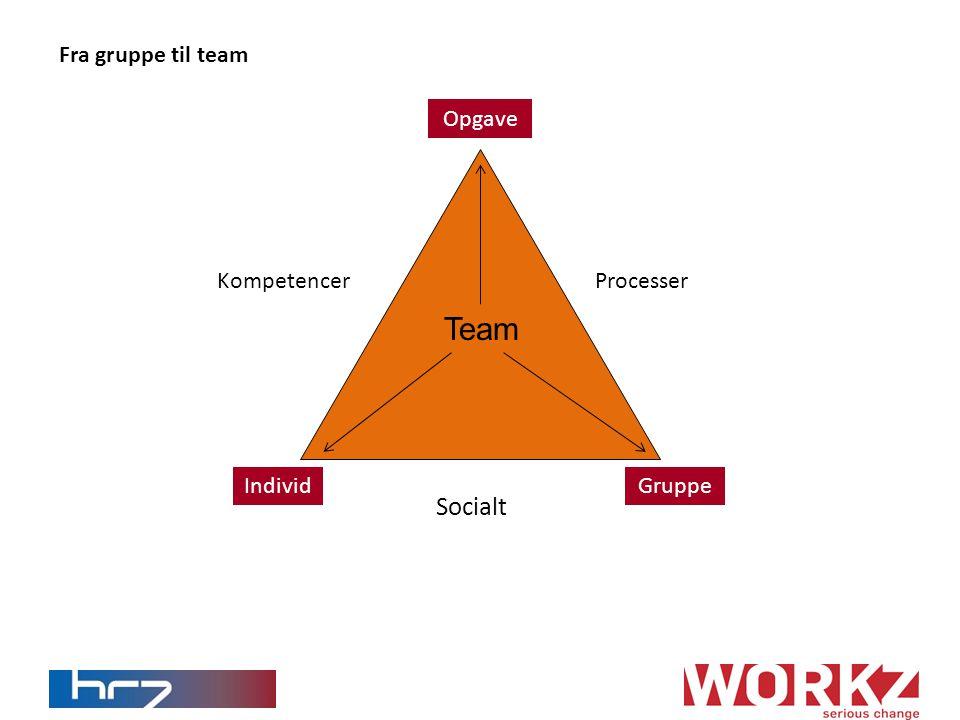 Team Socialt Fra gruppe til team Opgave Kompetencer Processer Individ