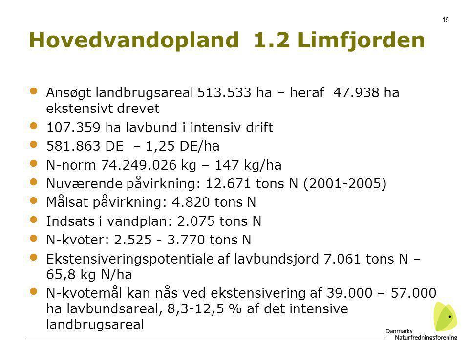 Hovedvandopland 1.2 Limfjorden