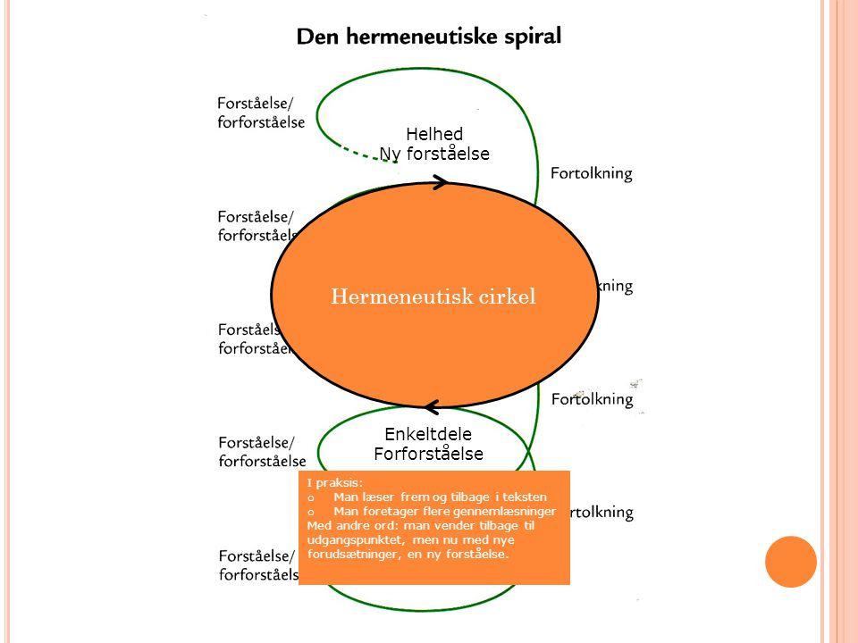 Hermeneutisk cirkel Helhed Ny forståelse Enkeltdele Forforståelse