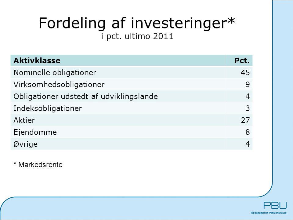 Fordeling af investeringer* i pct. ultimo 2011