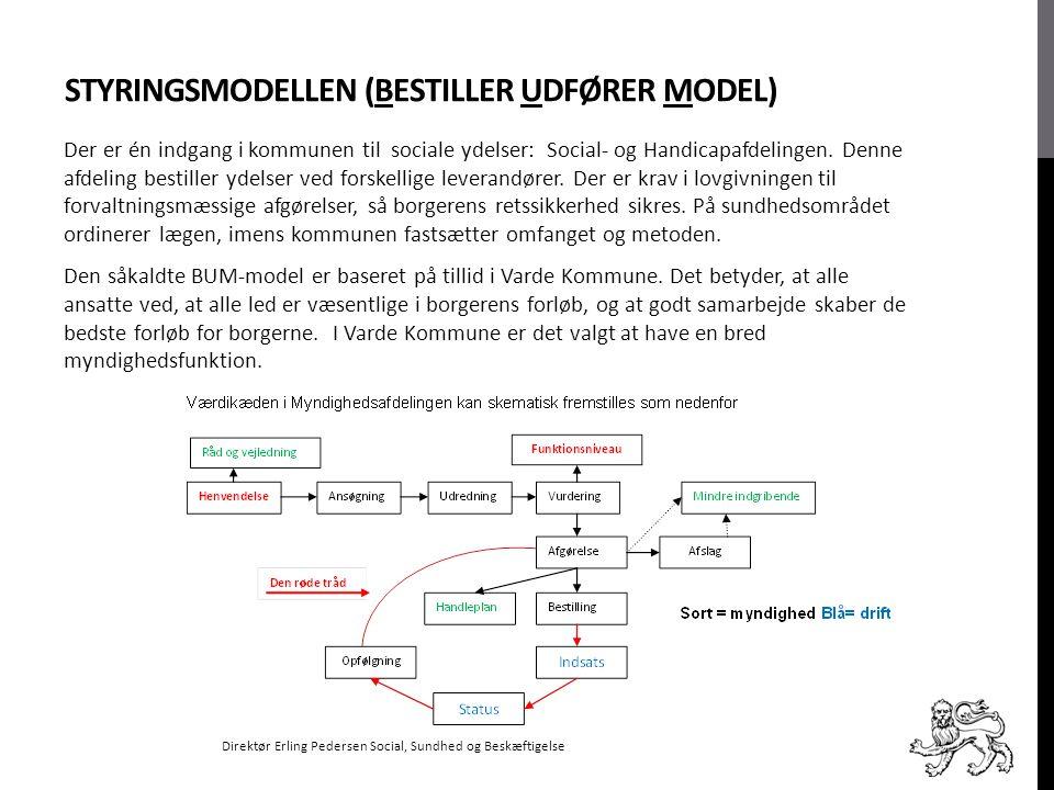 Styringsmodellen (Bestiller udfører model)