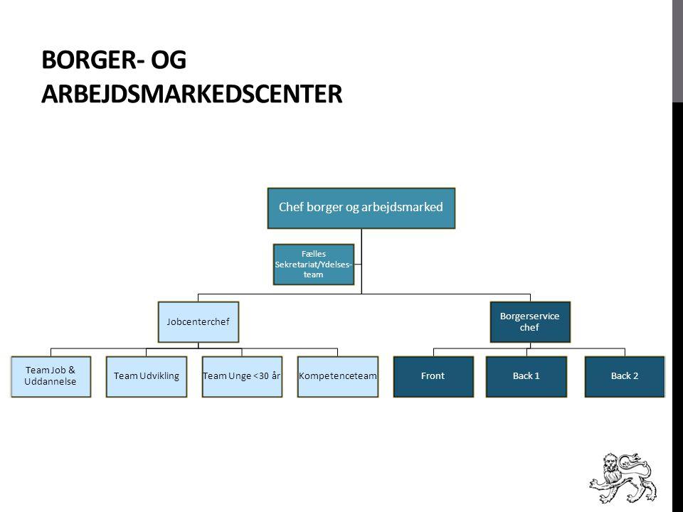 Borger- og Arbejdsmarkedscenter