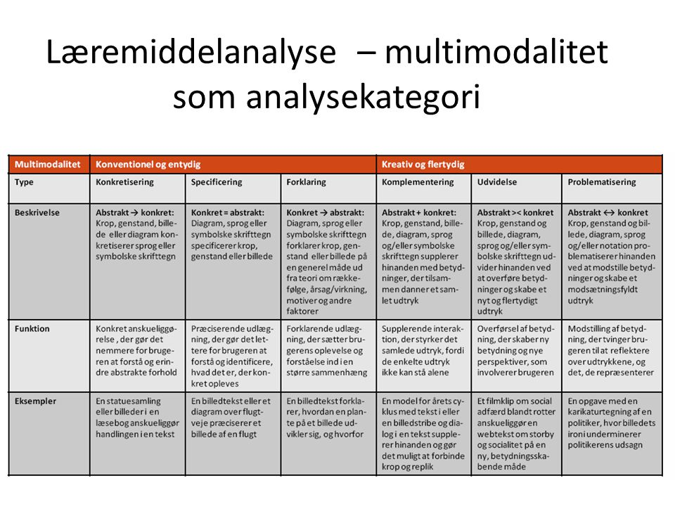 Læremiddelanalyse – multimodalitet som analysekategori