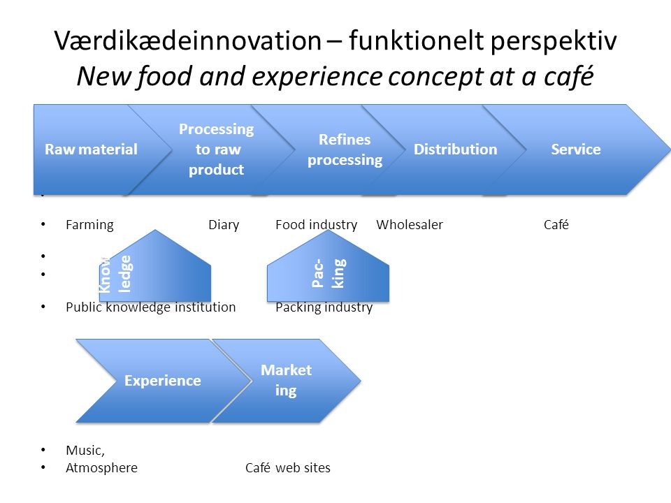 Værdikædeinnovation – funktionelt perspektiv New food and experience concept at a café