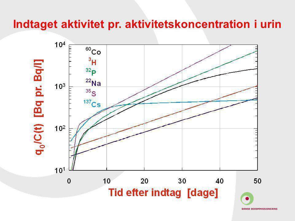 Indtaget aktivitet pr. aktivitetskoncentration i urin