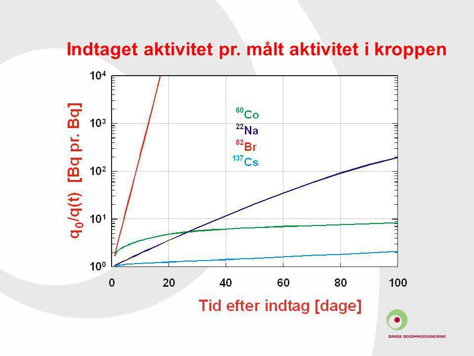 Indtaget aktivitet pr. målt aktivitet i kroppen