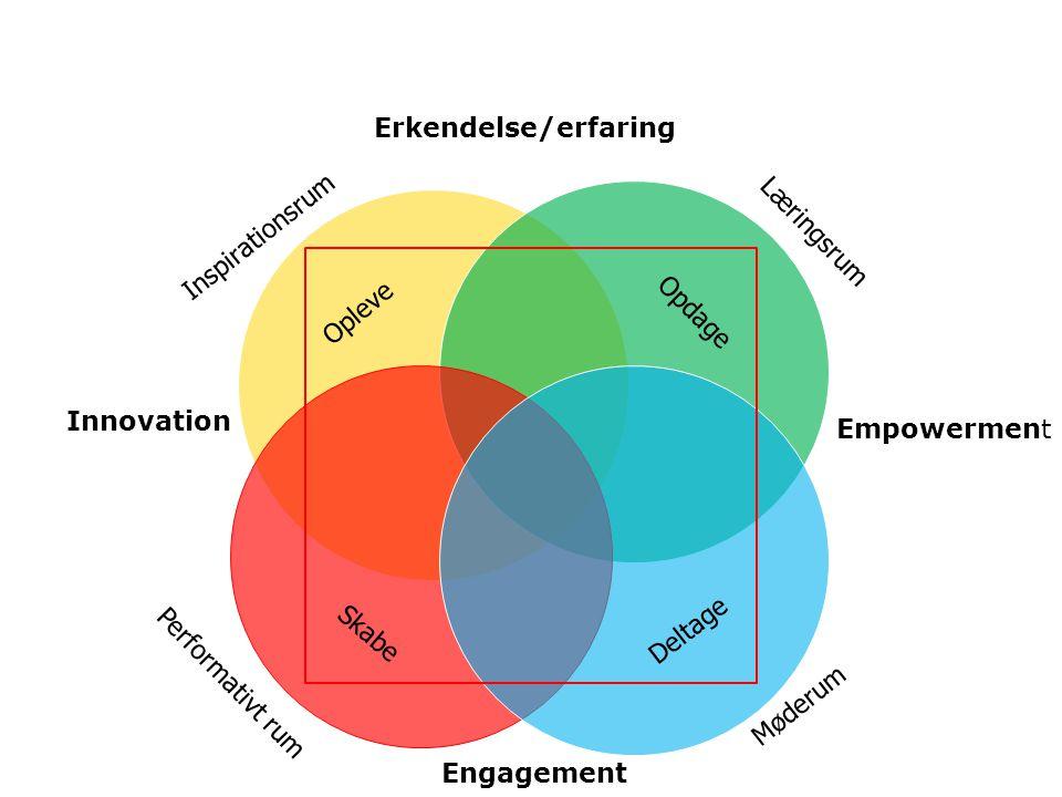 Erkendelse/erfaring Inspirationsrum. Læringsrum. Opleve. Opdage. Innovation. Empowerment. Deltage.