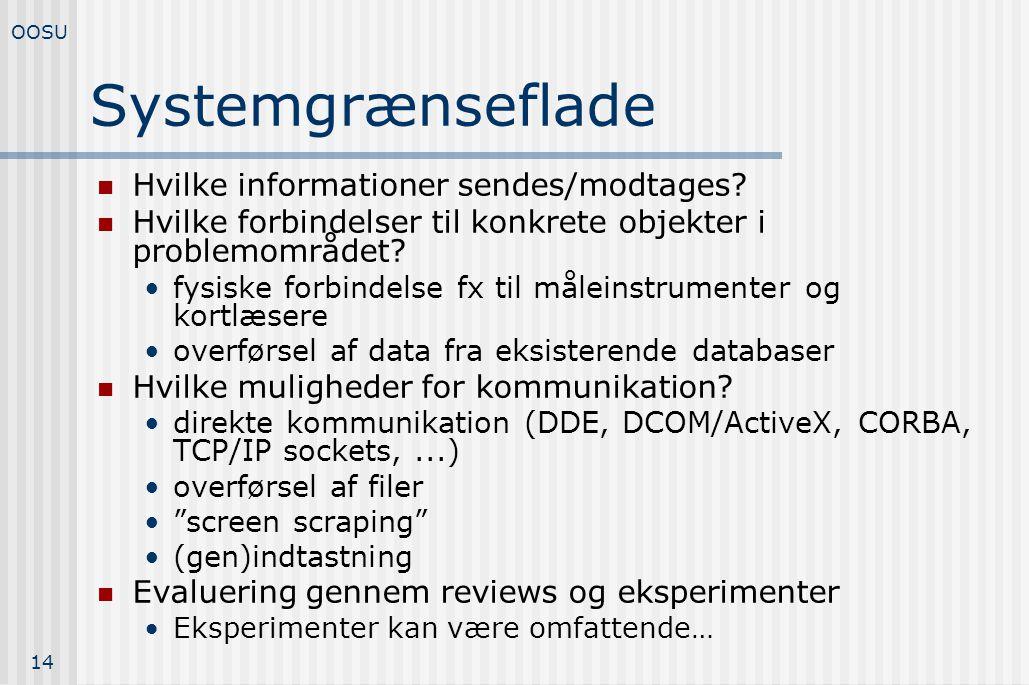 Systemgrænseflade Hvilke informationer sendes/modtages