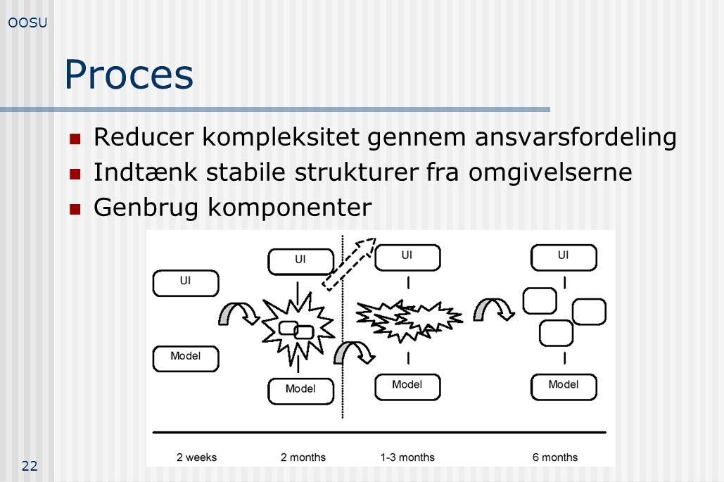 Proces Reducer kompleksitet gennem ansvarsfordeling