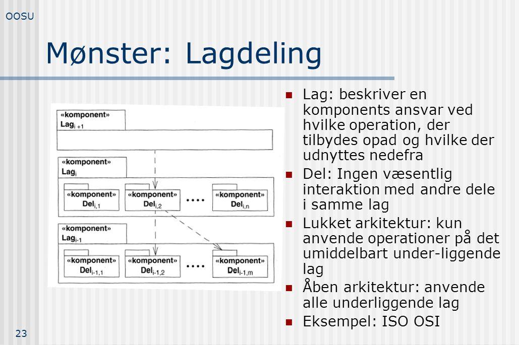 OOSU Mønster: Lagdeling. Lag: beskriver en komponents ansvar ved hvilke operation, der tilbydes opad og hvilke der udnyttes nedefra.