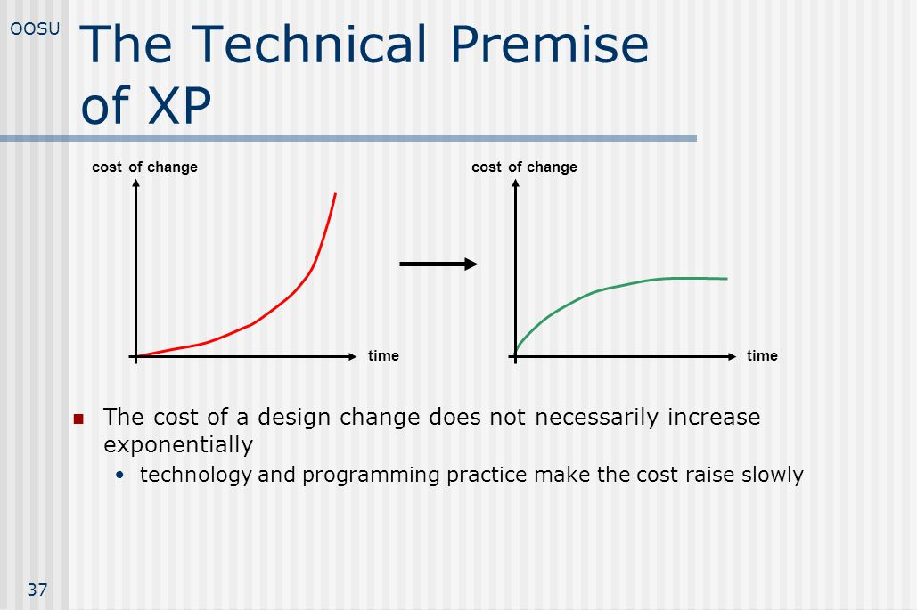 The Technical Premise of XP