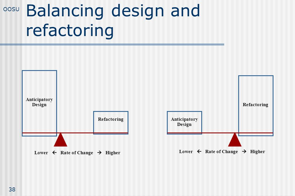 Balancing design and refactoring