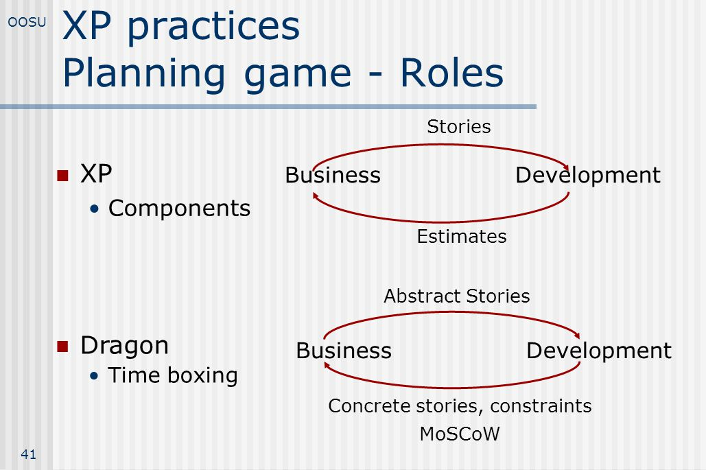 XP practices Planning game - Roles