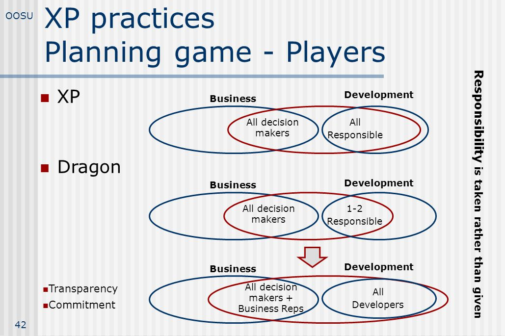 XP practices Planning game - Players