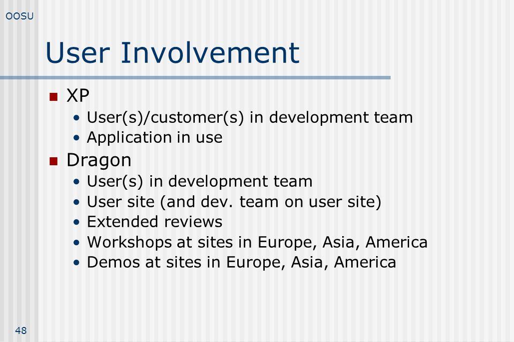 User Involvement XP Dragon User(s)/customer(s) in development team