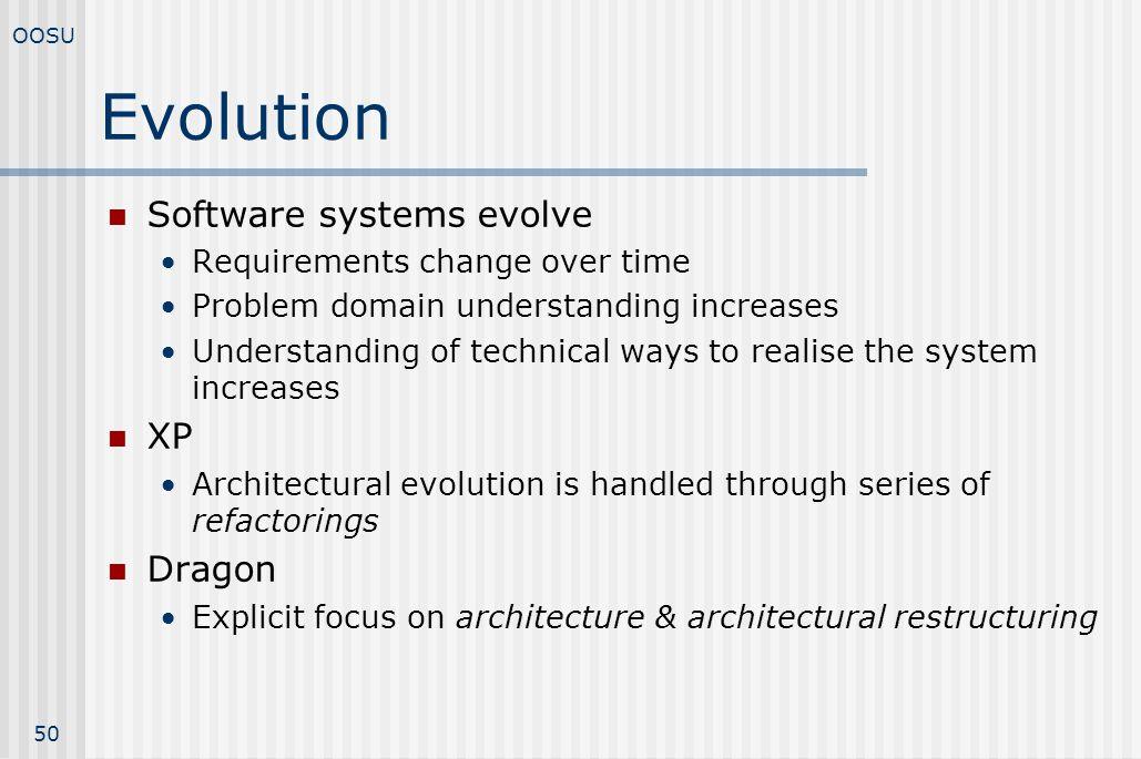 Evolution Software systems evolve XP Dragon