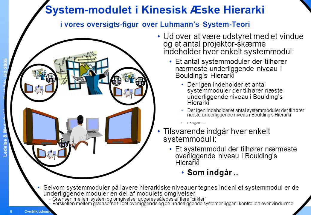 System-modulet i Kinesisk Æske Hierarki i vores oversigts-figur over Luhmann's System-Teori