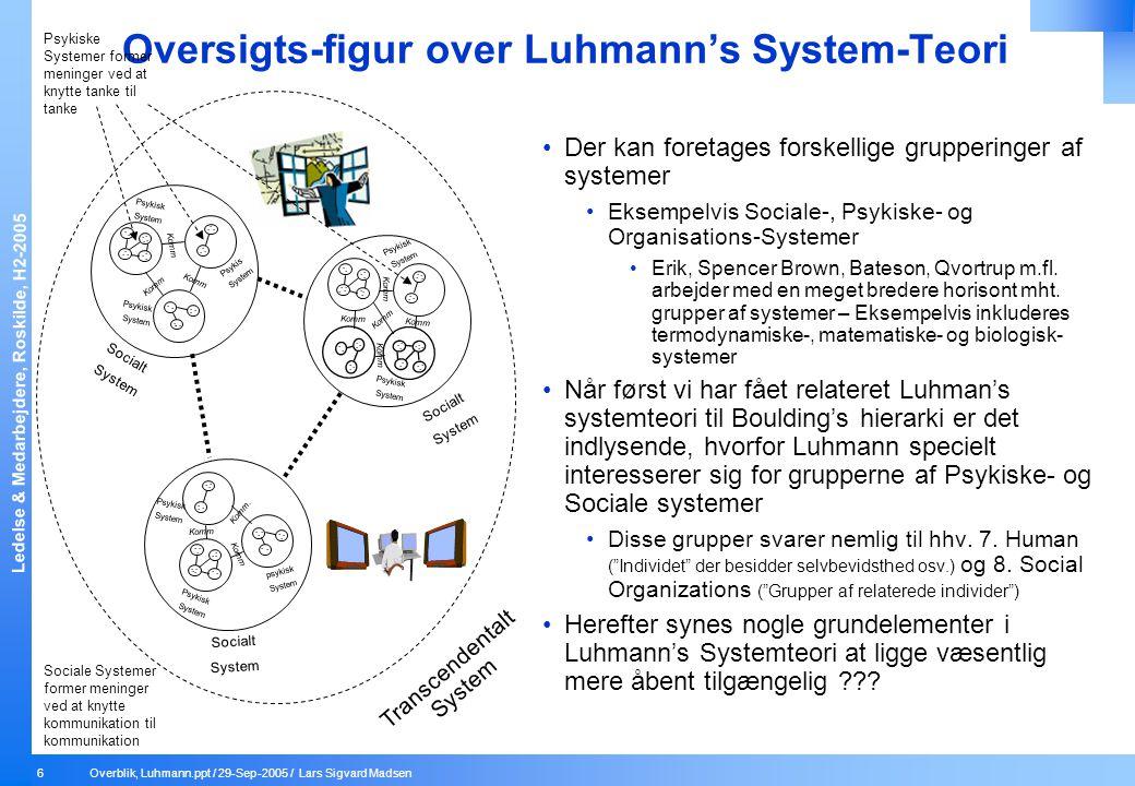 Oversigts-figur over Luhmann's System-Teori