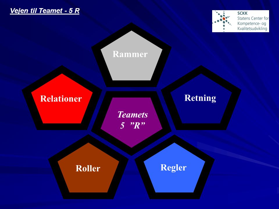Rammer Relationer Retning Teamets 5 R Regler Roller
