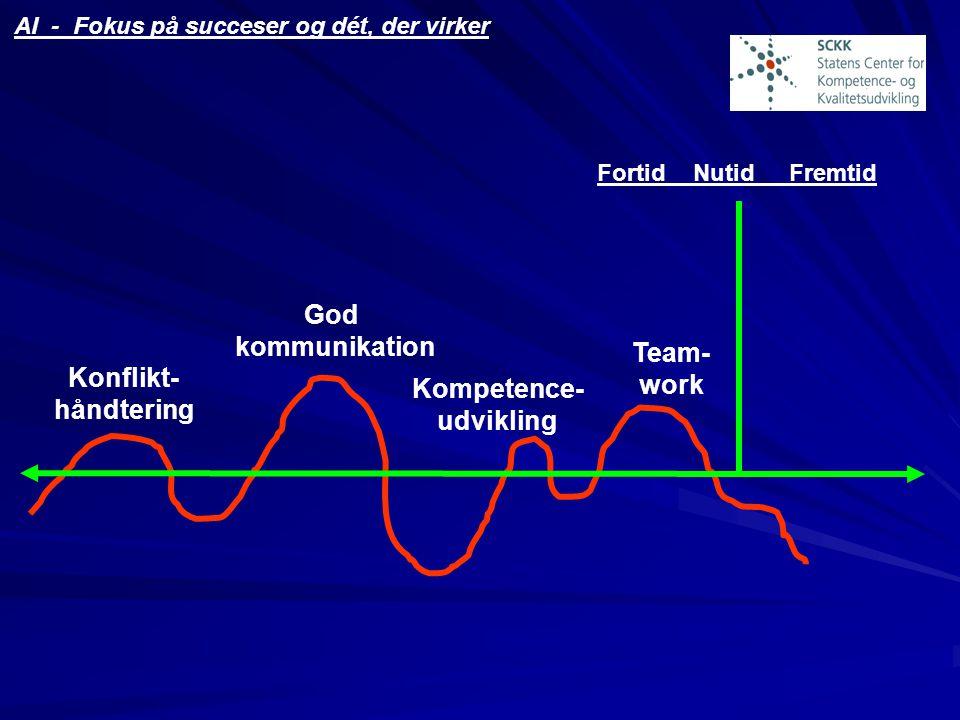 God kommunikation Team- work Konflikt- Kompetence- håndtering