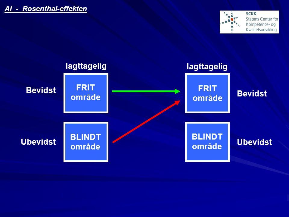 Iagttagelig FRIT Bevidst område BLINDT Ubevidst