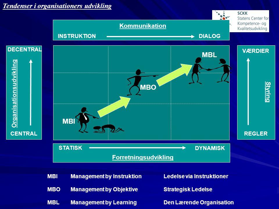 Tendenser i organisationers udvikling