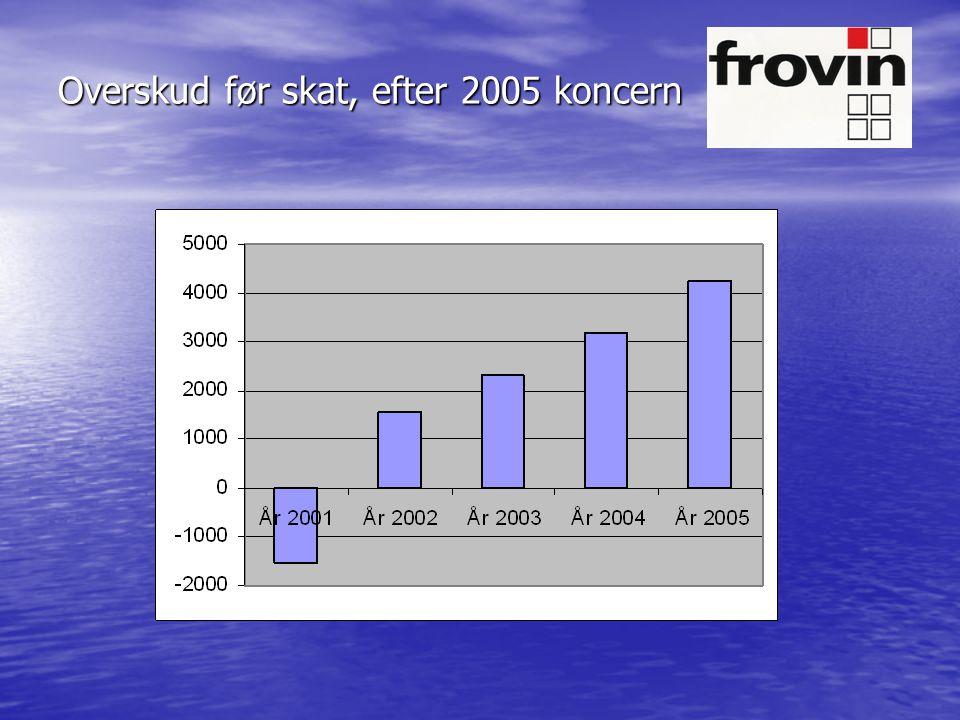 Overskud før skat, efter 2005 koncern