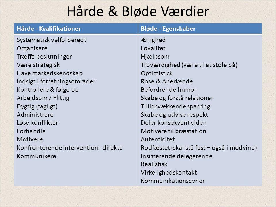 Hårde & Bløde Værdier Hårde - Kvalifikationer Bløde - Egenskaber
